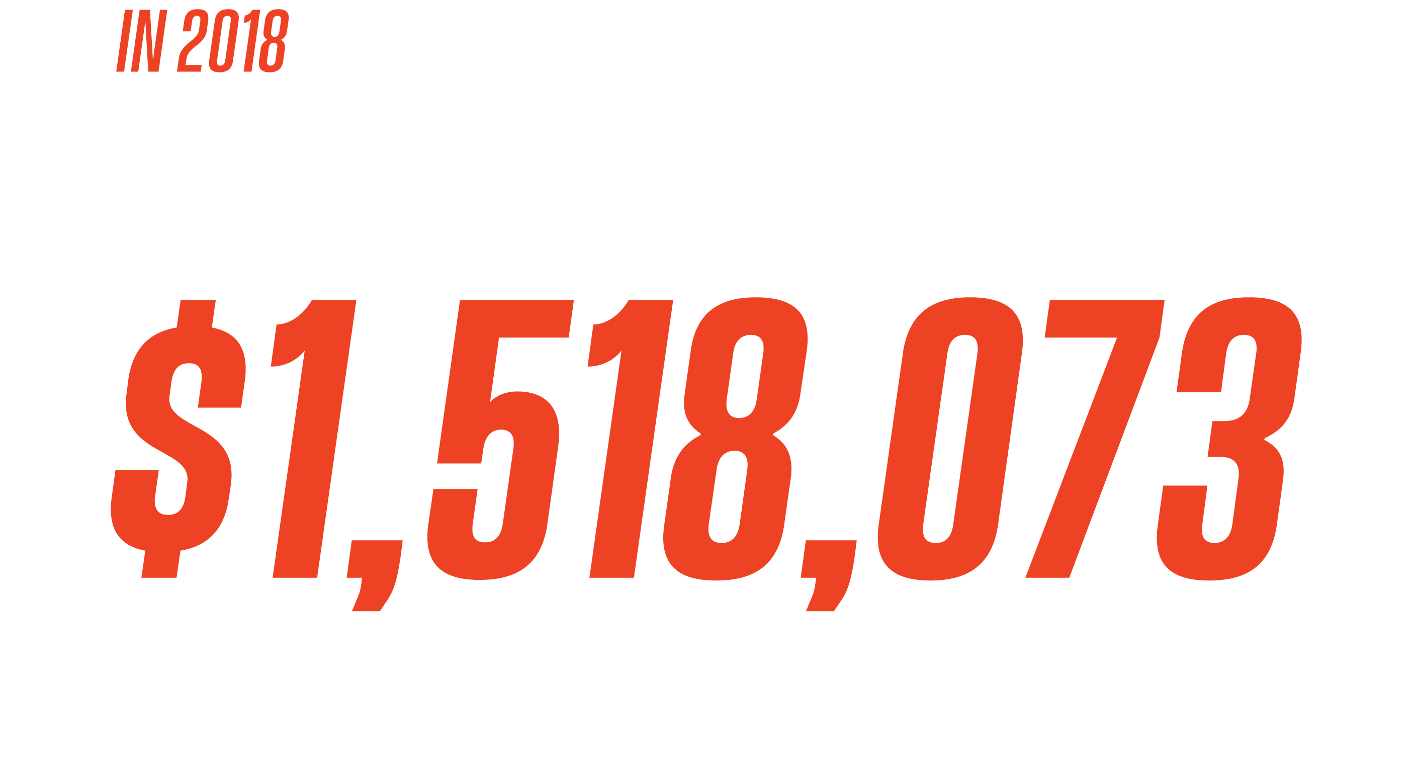 In 2018, Red Rocks Church invested $1,518,073 in Local and International Ministry